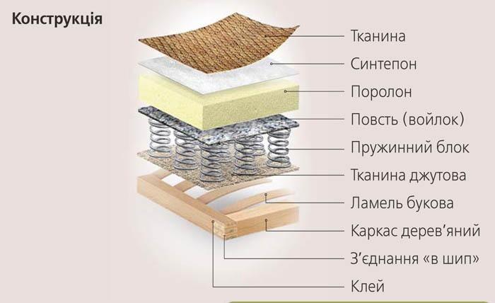 Угловой диван Лорд SKY